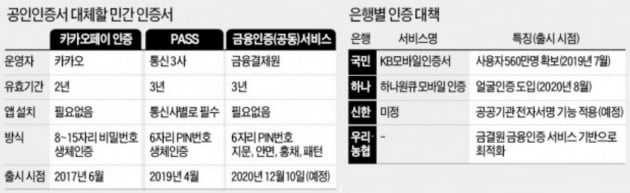 국민·하나 이어 신한 가세…'본인 인증' 쟁탈전