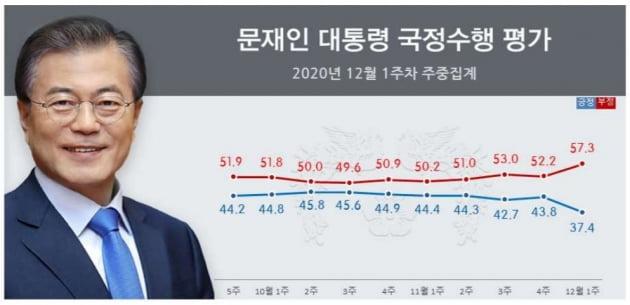 """'보궐선거' 예정지 서울 58%·부산 63%…""""文대통령 잘 못 한다"""""""