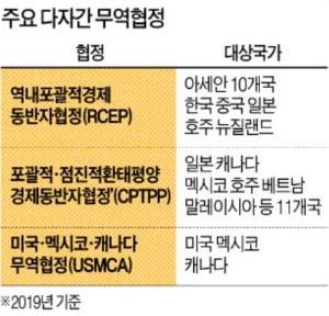 '한강의 기적' 일군 자유무역…세계 78%가 한국의 경제영토