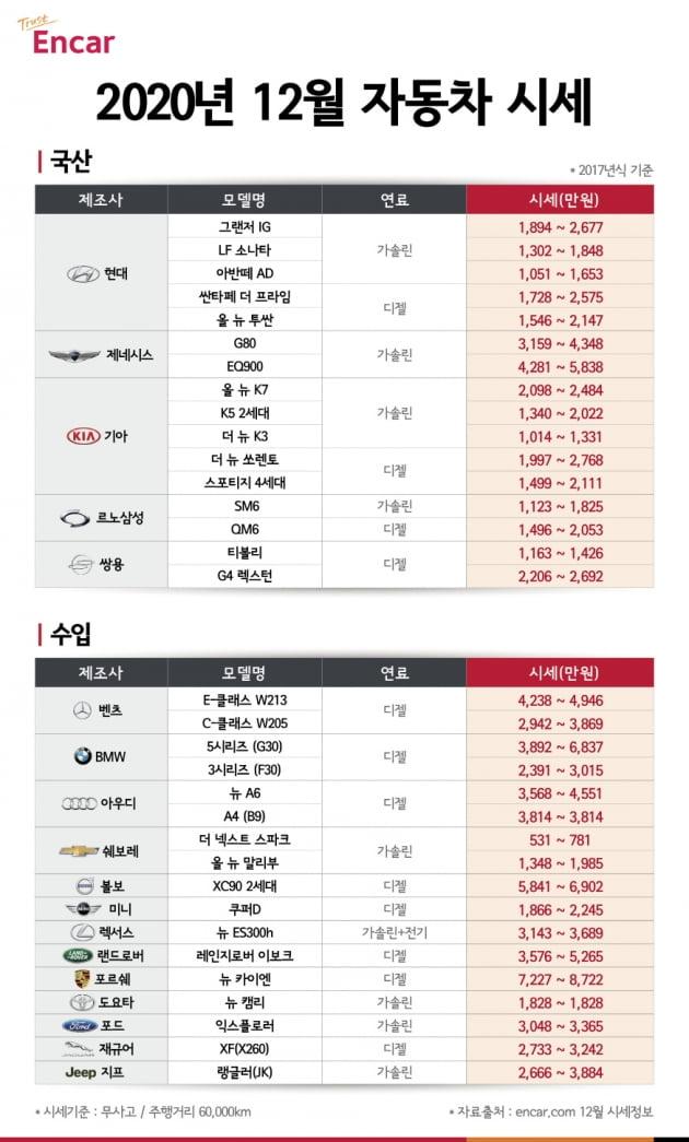 """""""지금이 중고차 구매 적기""""…QM6, 1400만원대까지 떨어져"""