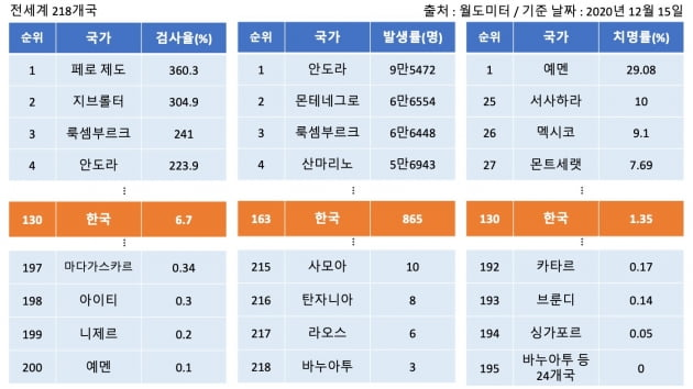 전세계 218개국의 코로나19 검사·발생·치명률. 한국의 검사율은 130위, 발생률은 163위, 치명률은 130위로 나타났다. /그래프=신현보 한경닷컴 기자