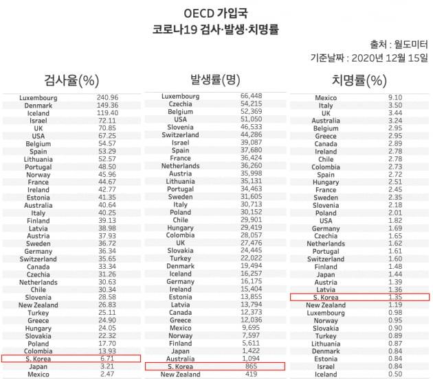 OECD가입 37개의 코로나19 검사·발생·치명률. 이중 한국의 검사율은 35위, 발생률 36위, 치명률은 27위로 나타났다. /그래프=신현보 한경닷컴 기자