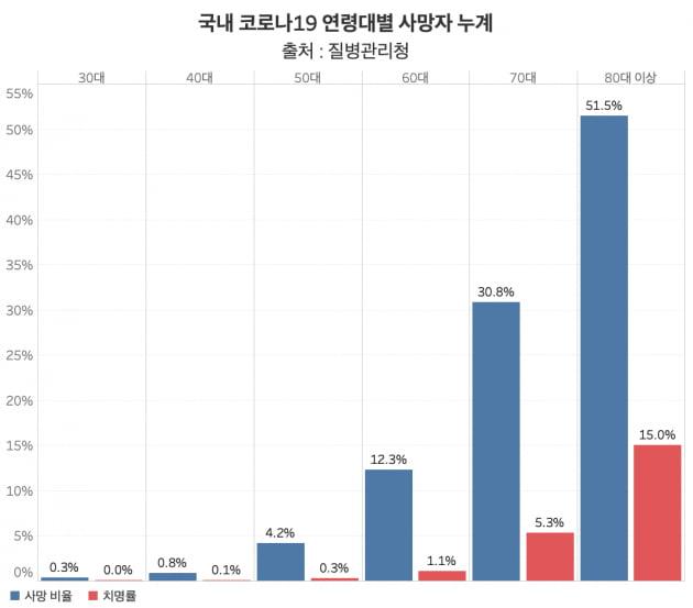 국내 코로나19 연려대별 사망자 누계. 사망자 중 60대 이상이 총 95%에 달한다. /그래프=신현보 한경닷컴 기자