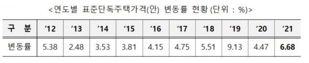 내년 표준 단독주택 공시가 6.68% 상승…서울 10% '쑥'