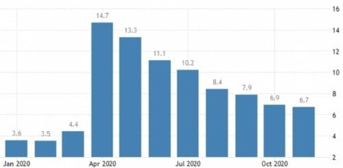 급격히 둔화된 미국 실업률 하락 속도. 트레이딩이코노믹스 캡처