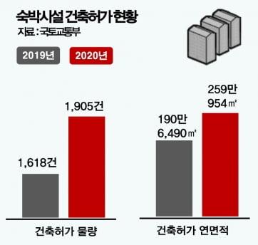 """""""해외 대신 국내여행""""…국내 숙박시설, 건축허가 작년대비 17.73% 증가"""