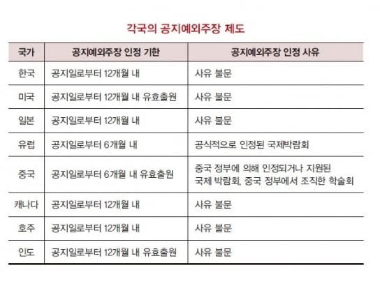 [김정현 변리사의 특허법률백서] 아무리 강조해도 지나치지 않은 특허출원일 확보