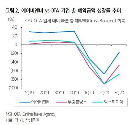 예약금액 성장률 추이 비교 / 출처: 김중한 삼성증권 애널리스트