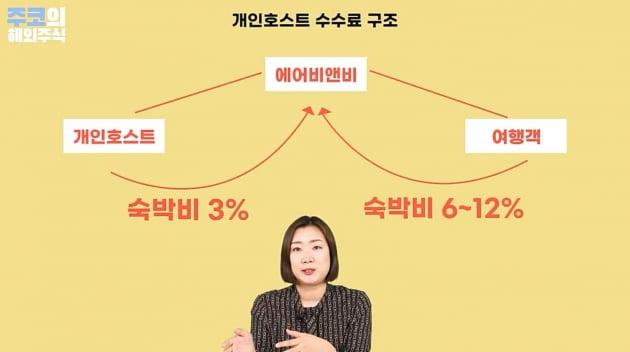 에어비앤비 개인호스트 수수료구조 / 주코노미TV