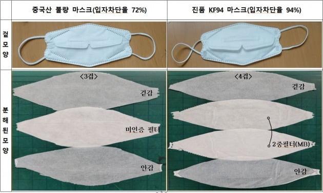 중국산 불량마스크와 진품 KF94 마스크 비교.인천세관