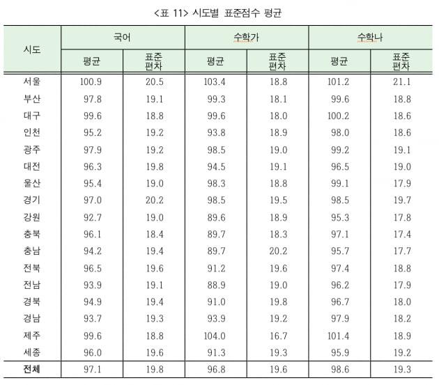 시도별 표준점수 평균. 국어영역에서는 서울이, 수학가와 나에서는 제주가 1위를 기록했다. /사진=한국교육과정평가원