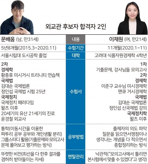 외교관이 된 공대생...11개월만에 최연소 합격
