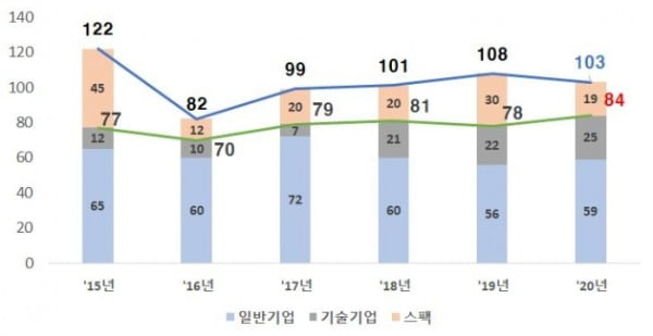 코스닥 신규상장기업 현황/출처=한국거래소.