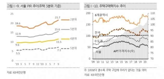 서울 소득 대비 집값 비율(PIR) 추이. /KB금융지주 경영연구소 제공