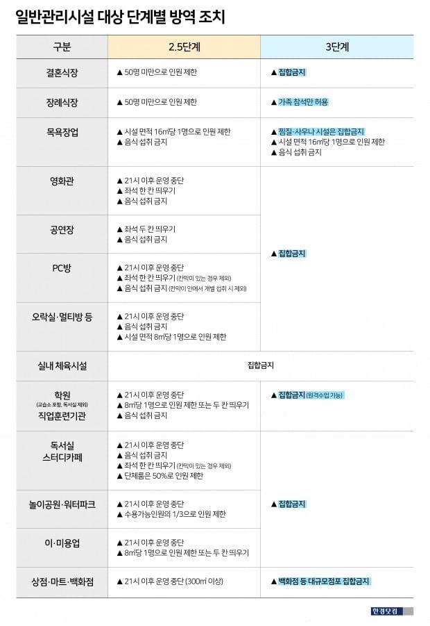 사회적 거리두기 3단계 방역 조치/ 그래픽=유채영 한경닷컴 기자 ycycy@hankyung.com