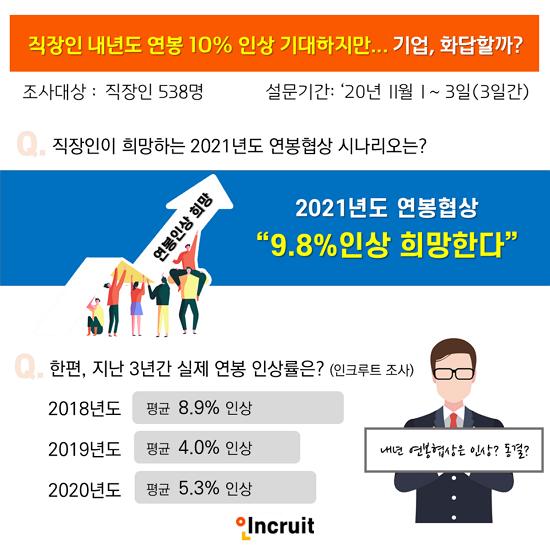 직장인 내년 연봉 10% 인상 기대… 코로나 악재 속 기업들 화답할까?