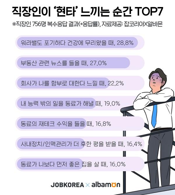 직장인 현타오는 순간 2위 '부동산 뉴스 들을 때'…1위는?