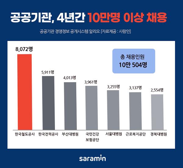 2017년부터 올 3분기까지 공공기관 10만 504명 채용