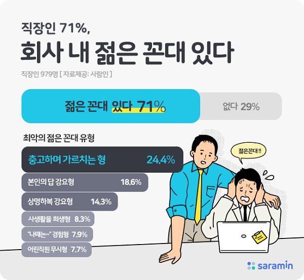 """""""난 꼰대같은 부장과는 달라"""" 직장인 71% """"회사 내 '젊은 꼰대' 있다"""""""