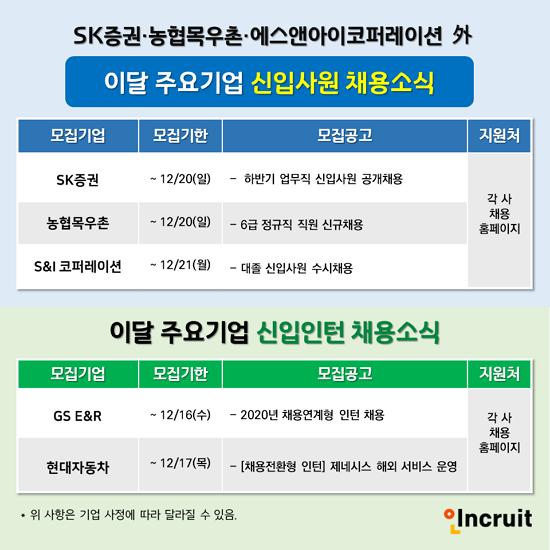"""""""2021년 새해 신입인재 모셔요!""""... 현대차, SK증권 등 대졸신입 및 인턴 채용"""