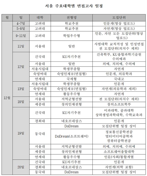 서울 주요 대학들 2021학년도 면접고사 진행