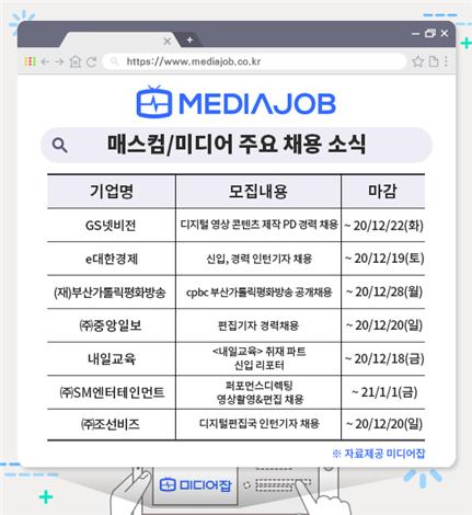 SM, 퍼포먼스디렉터 채용…중앙일보, 조선비즈 등 언론계 채용도 활발