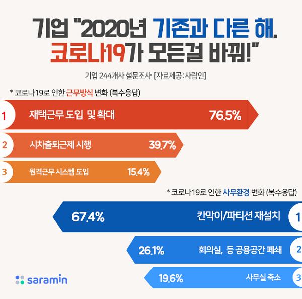 """기업 절반 이상 """"2020년 가장 많은 변화 있던 해…코로나19 모든걸 바꿔"""""""