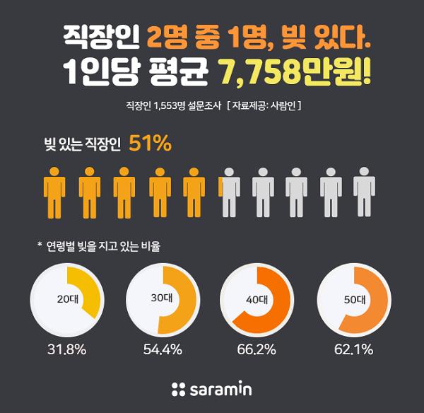 """직장인 절반 이상 """"빚 있다"""" 평균 7758만 원"""
