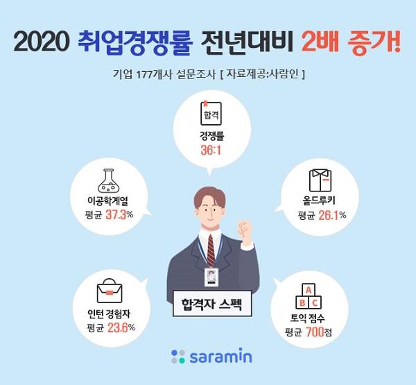 2020년 하반기 결산, 올해 취업불경기 뚫은 신입사원 합격 스펙은?