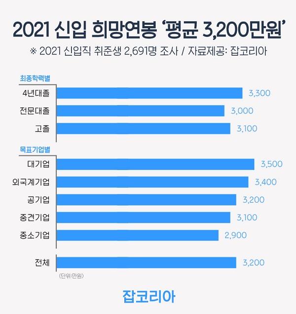 2021년 신입사원 희망연봉 '평균 3천2백만 원'