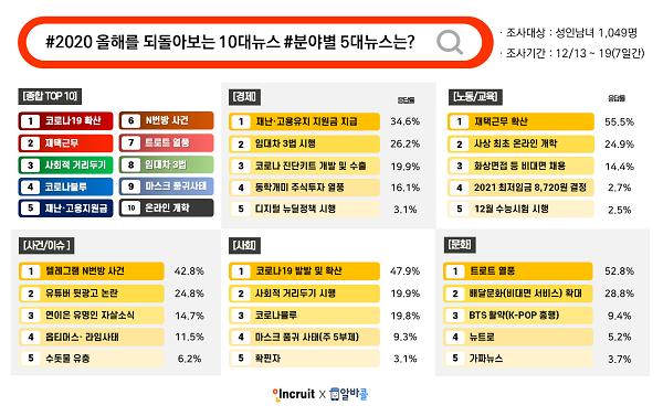 '코로나19', '트로트 열풍', 'BTS' 2020년 가장 핫 이슈는?