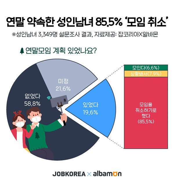 5인 이상 집합금지에… 연말 약속 잡은 성인남녀 85.5% '모임 취소'