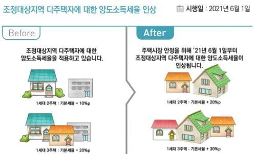 주택 많으면 종부세 2배 더…2021년 '조세' 이렇게 달라진다