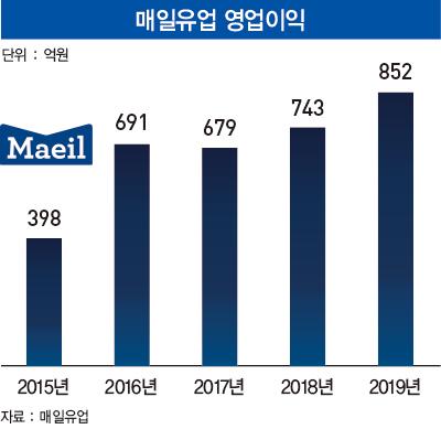 '경쟁의 룰' 바꾼 여전사...매일유업 김선희 사장의 '혁신 7년'