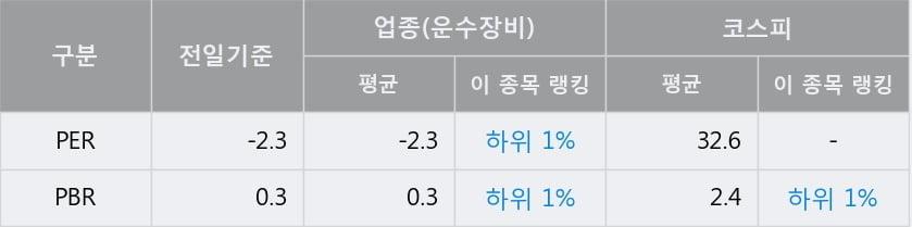 '서연이화' 52주 신고가 경신, 단기·중기 이평선 정배열로 상승세