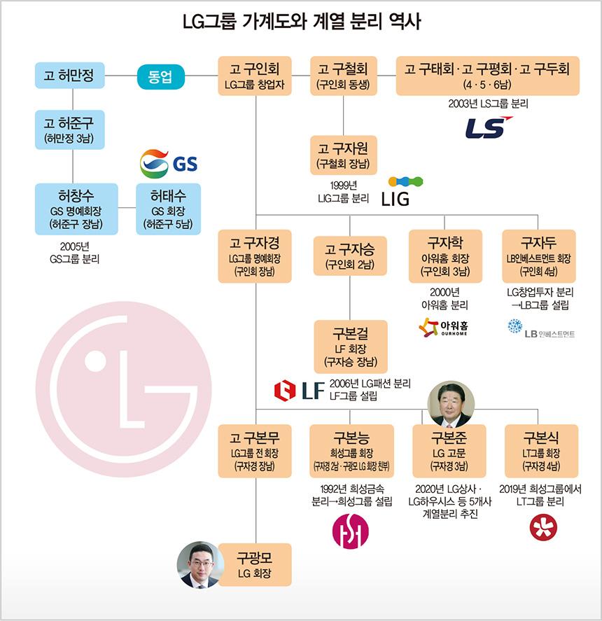 GS에서 LS·LF까지 '아름다운 이별'…LG그룹 분가의 역사