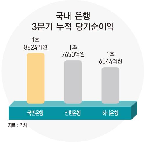 허인 KB국민은행장, 위기관리·디지털 전환 성과 입증하며 사상 첫 3연임