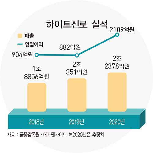 김인규 하이트진로 사장, '테라·진로' 이어 와인 사업까지…주류 3총사 '승승장구'