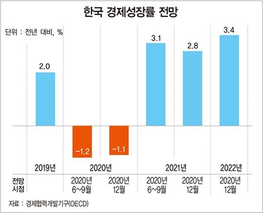 [돈이 되는 경제지표] OECD, 韓 올해 경제성장률 -1.1% 전망