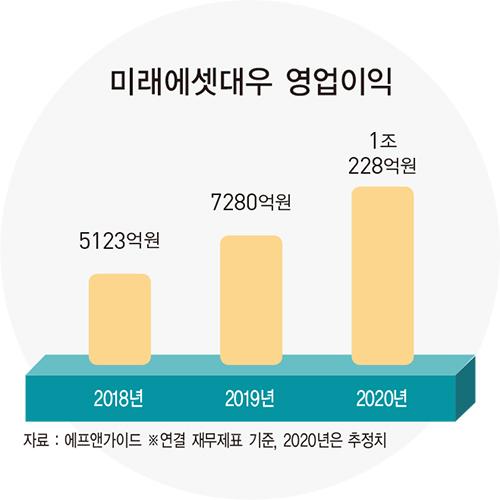 최현만 미래에셋대우 수석부회장, 업계 최초 세전이익 1조 '눈앞'…견고한 성장 구조 구축