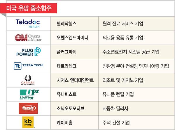 '나스닥' 뛰어넘은 '러셀2000'…중소형주 랠리 이끄는 알짜 종목