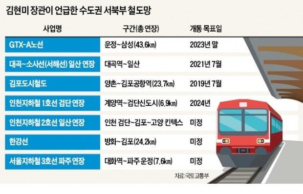 김현미 국토교통부 장관이 지난해 5월 발표한 수도권 서북부 철도망 / 자료=한경DB