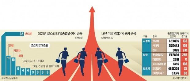 성장주+가치주 양날개…내년 '자동차·화학·반도체 시대' 온다
