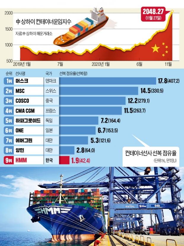 [뉴스의 맥] 한국 해운산업이 '생존의 바다' 헤쳐나가려면…