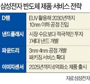낸드 투자 확 늘리는 삼성…'기술장벽' 더 높이 쌓는다