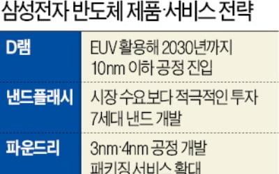 """삼성전자, 中 업체에…""""전혀 위협적이지 않아"""""""