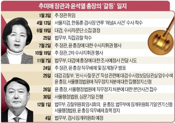 """윤석열, 대검 출근하자마자 """"원전 보고 받겠다""""…권력수사 밀어붙이나"""