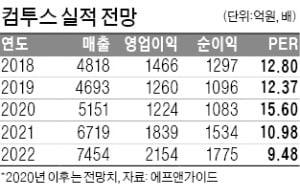 """신작 효과에 현금 8000억 장전…컴투스 """"게임은 이제 시작"""""""