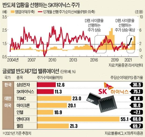 """""""D램 슈퍼사이클 온다""""…SK하이닉스 급등"""