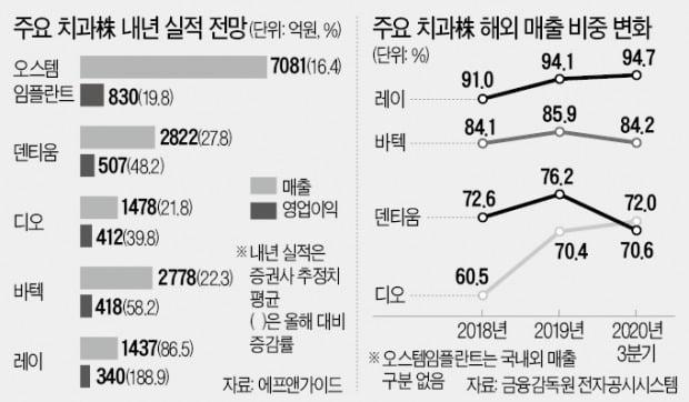 中 '훈풍' 타고 다시 뛰는 K임플란트株